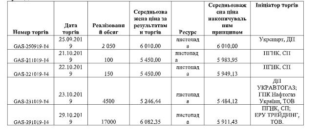 content screenshot 17 - Проблема ціни газу для населення не в біржевих торгах, а в постанові уряду — УЕБ (Українська енергетика)