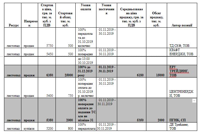 content screenshot 18 - Проблема ціни газу для населення не в біржевих торгах, а в постанові уряду — УЕБ (Українська енергетика)