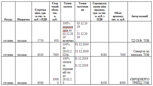 content screenshot 19 - Проблема ціни газу для населення не в біржевих торгах, а в постанові уряду — УЕБ (Українська енергетика)