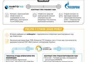 UKRAINE GAS TRANSIT: TRANSITION TO EUROPEAN PRINCIPLES