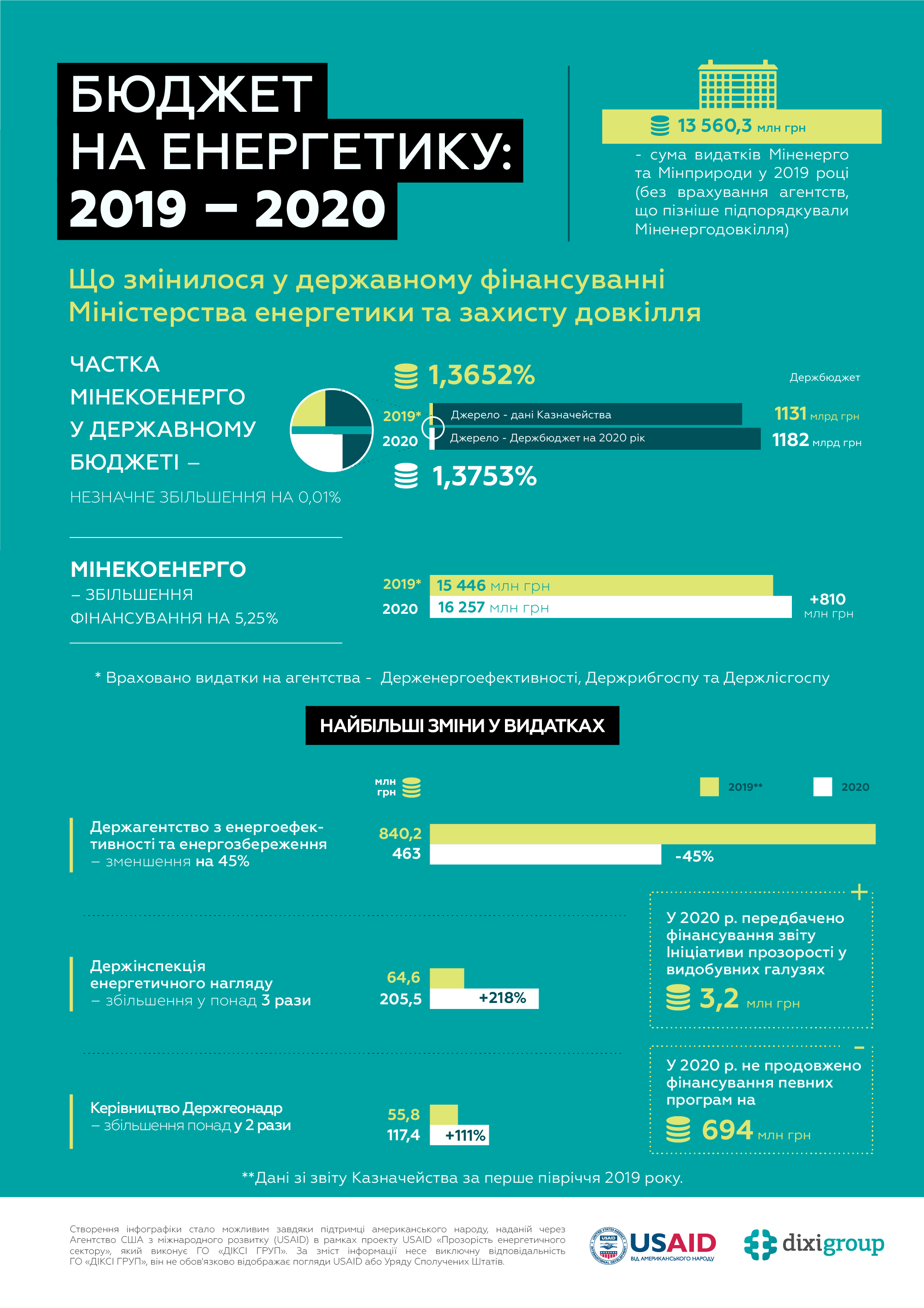 PUBLIC SPENDING IN ENERGY: 2019-2020