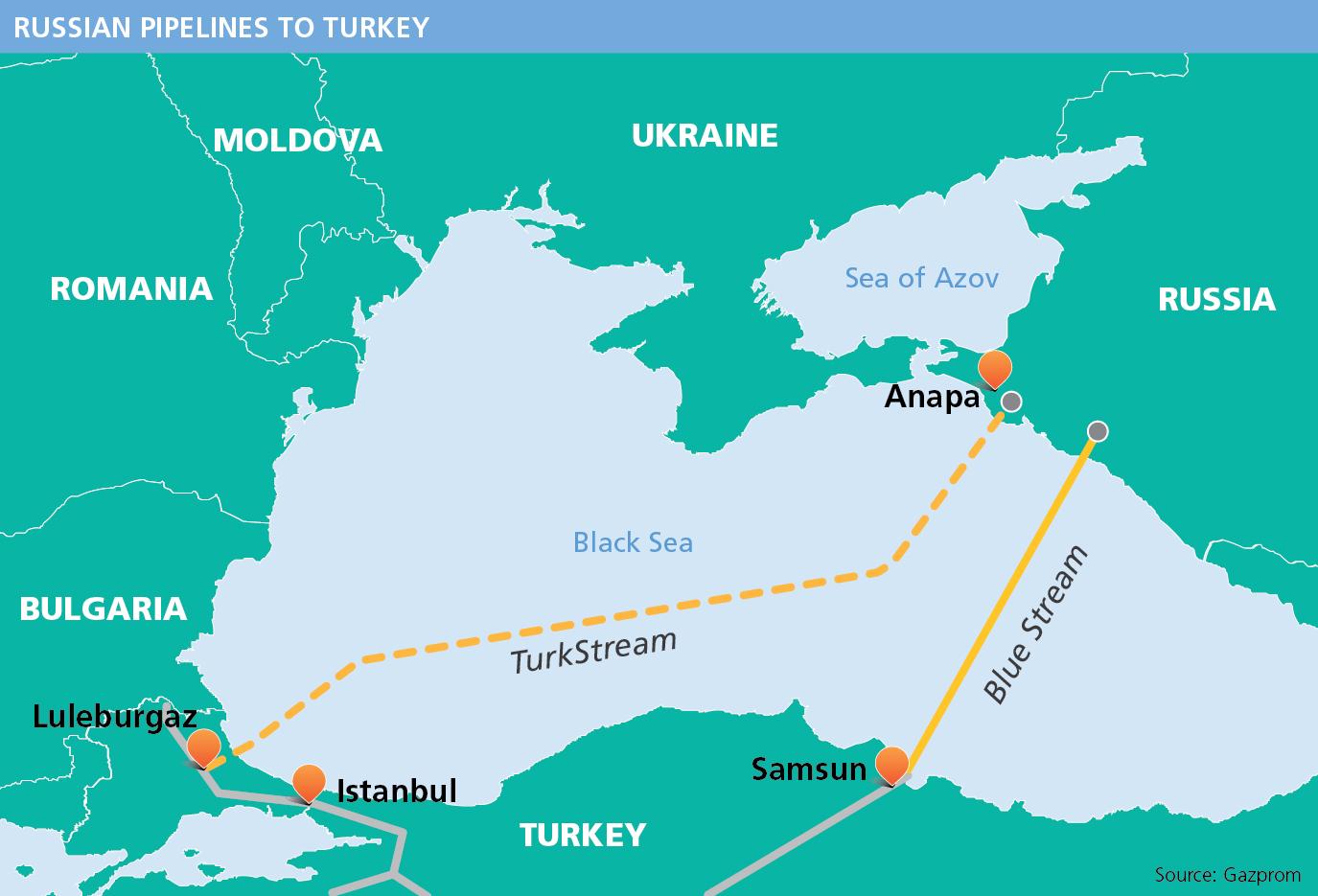Turk pipeline